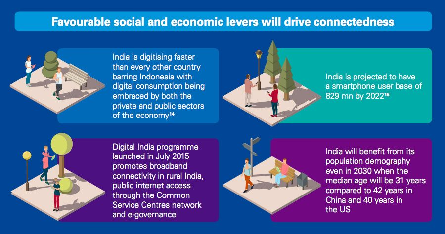 Social and economic levers