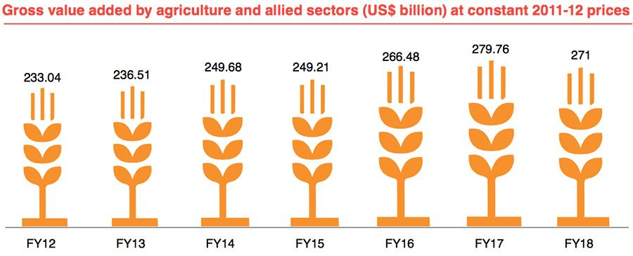 Gross value added by agriculture and allied sectors at constant 2011-12 prices