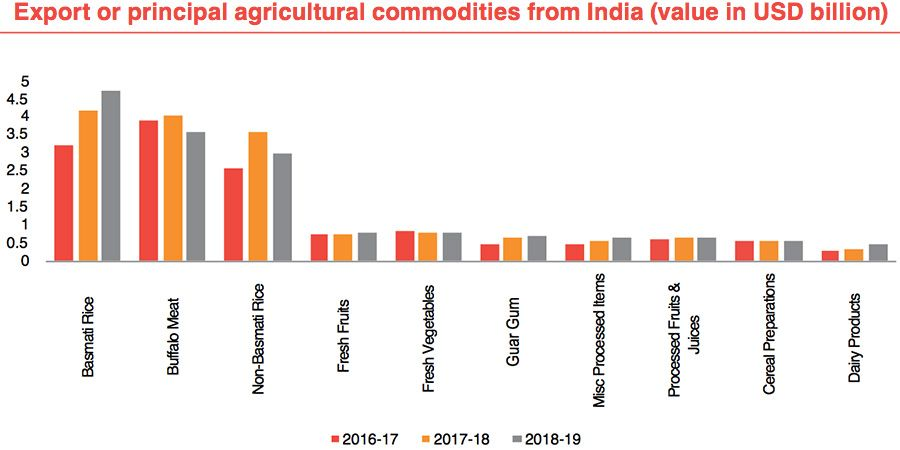 Export of principal agricultural commodities from India