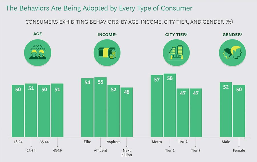 Demographic composition of consumers