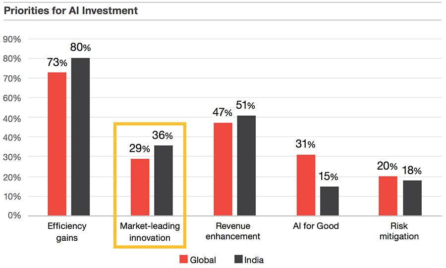 Priorities for AI investment