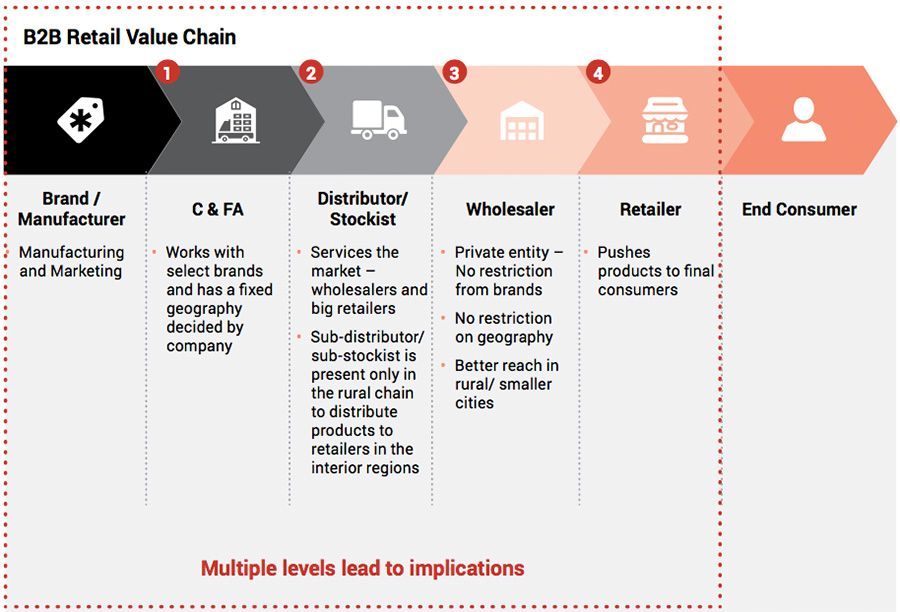 Traditional value chain