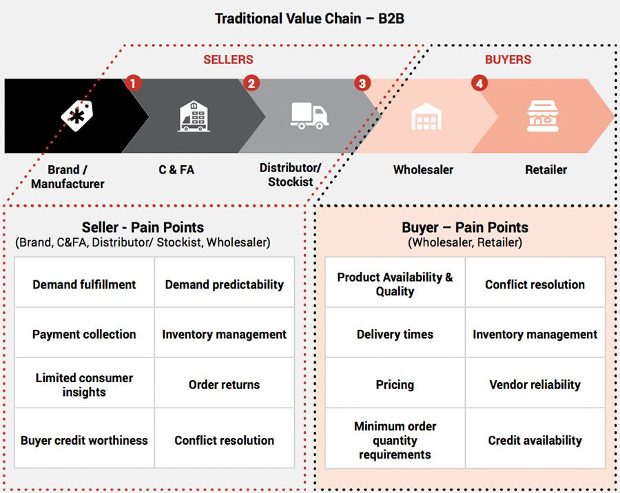 Traditional value chain - B2B
