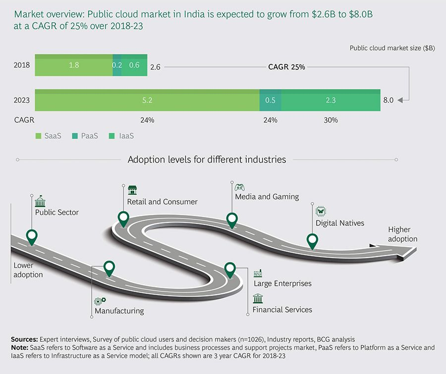 Cloud market overview India