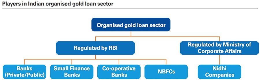 Players in Indian organised gold loan sector