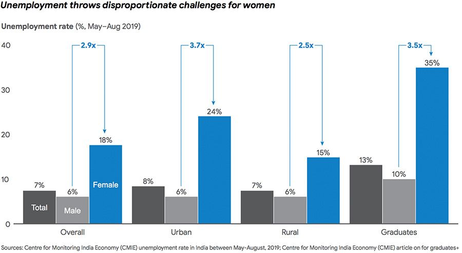 Demographic composition of unemployed women