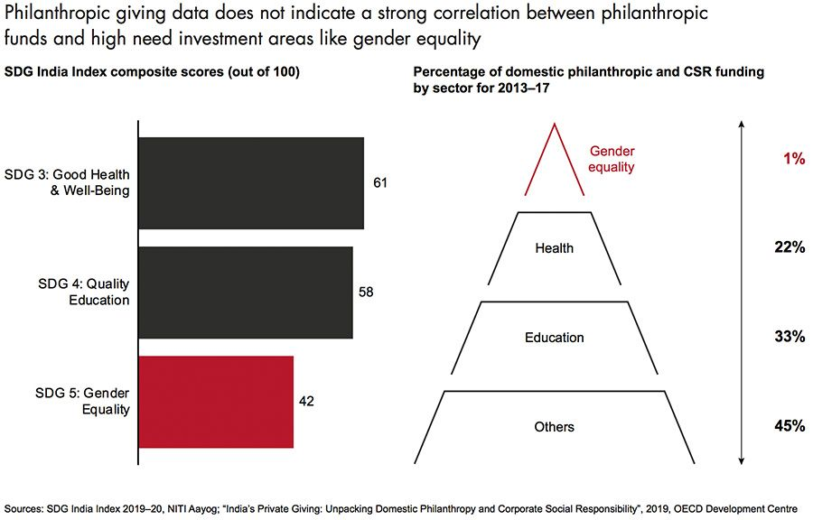 Philanthropic contributions per sector