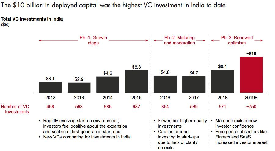 Highest investment deployed in India till date,