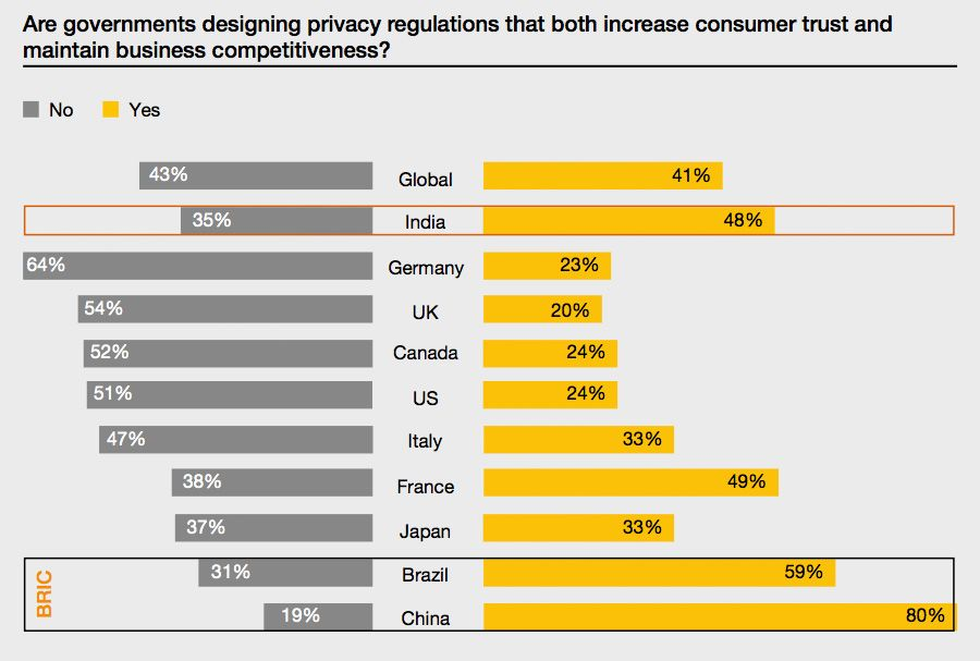 The impact of privacy regulations on business
