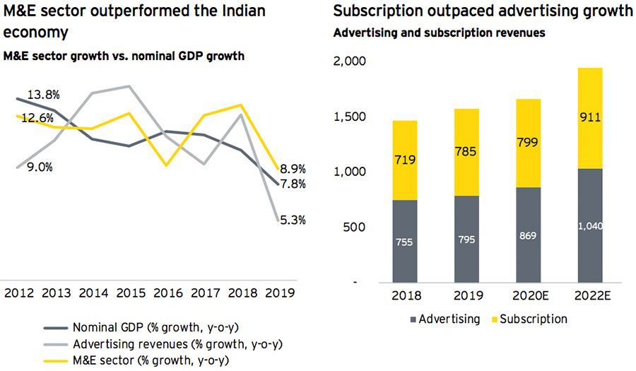 M&E Sector outperformed the Indian economy + Subscription outpaced advertising growth