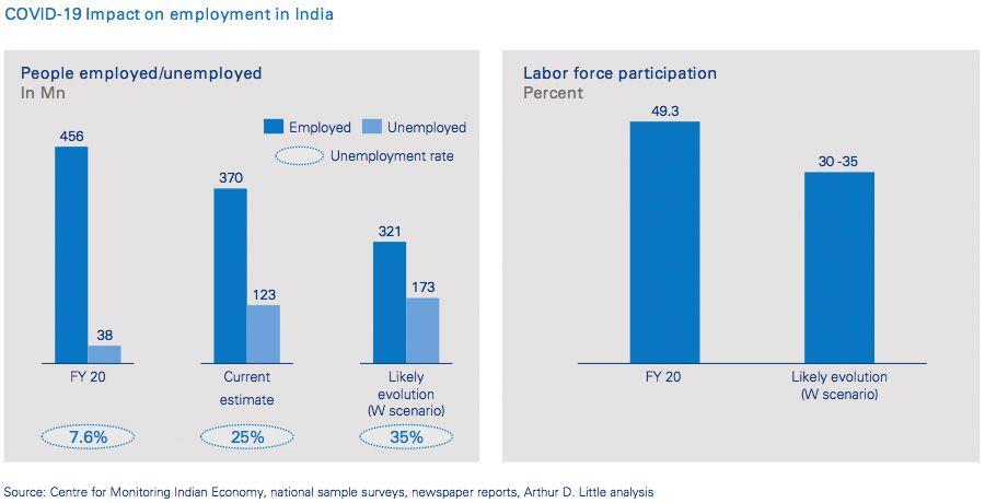 COVID-19 Impact on employment in India