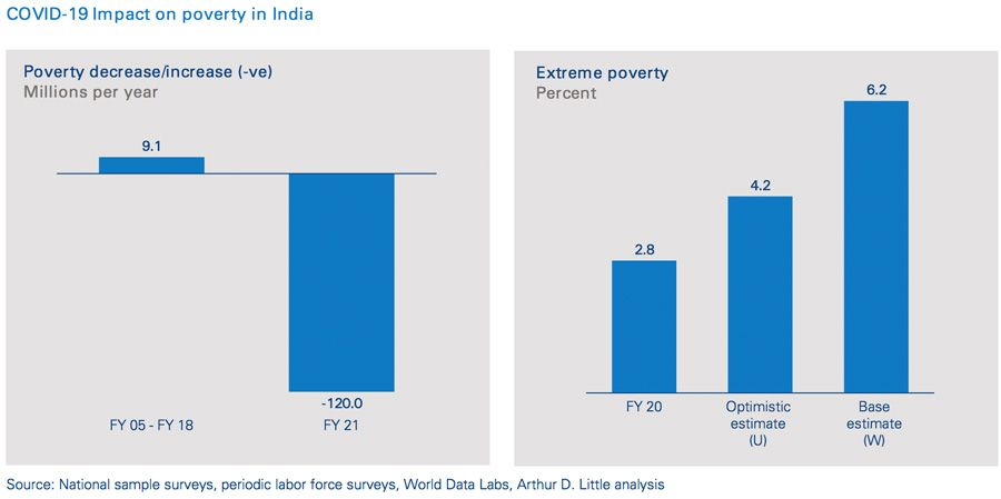 COVID-19 Impact on poverty in India