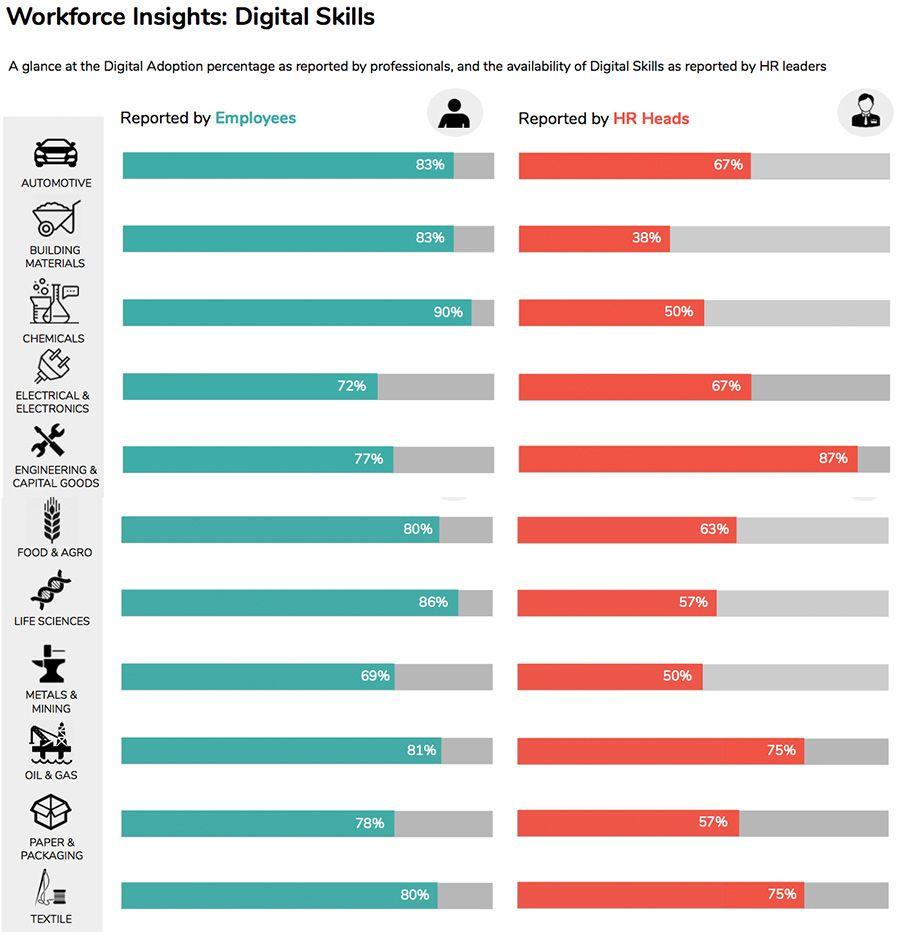 Workforce Insights - Digital Skills