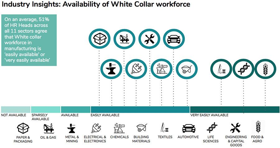 Industry Insighs - Availablility of White Collar workforce