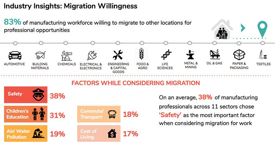 Industry Insights - Migration willingness