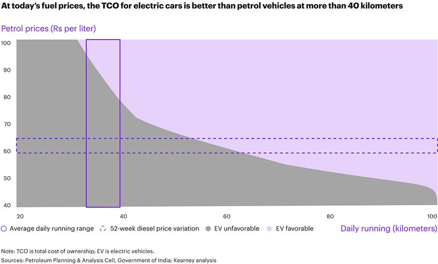 TCO for EVs is lower than petrol vehicles