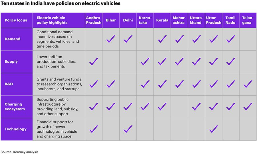 Ten states in india have policies on EVs