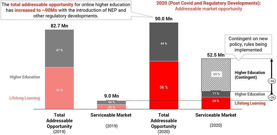 Growth in the addressable market size for online higher education