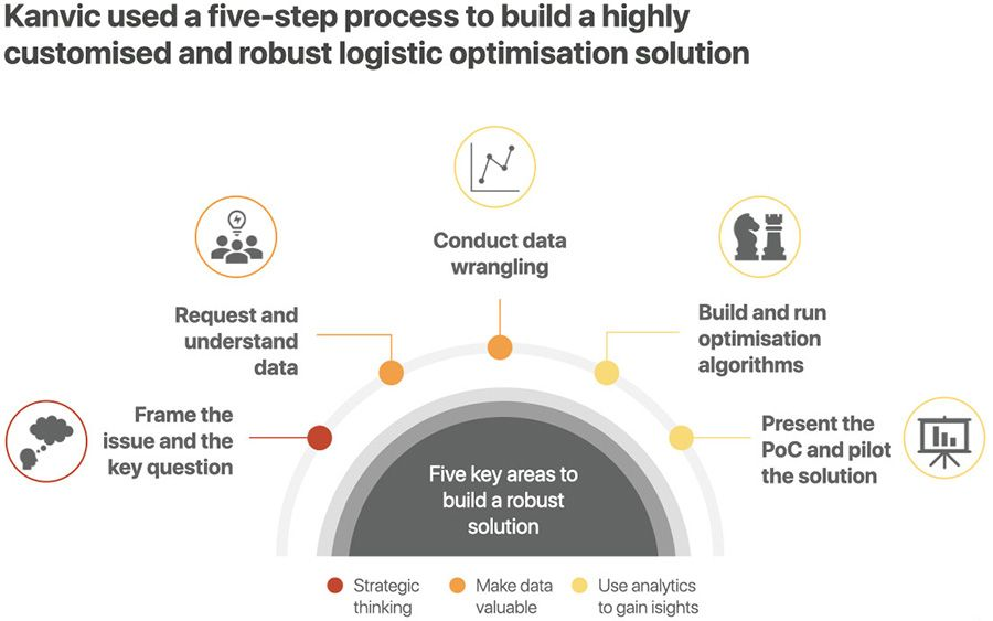 Five-step supply chain optimisation strategy