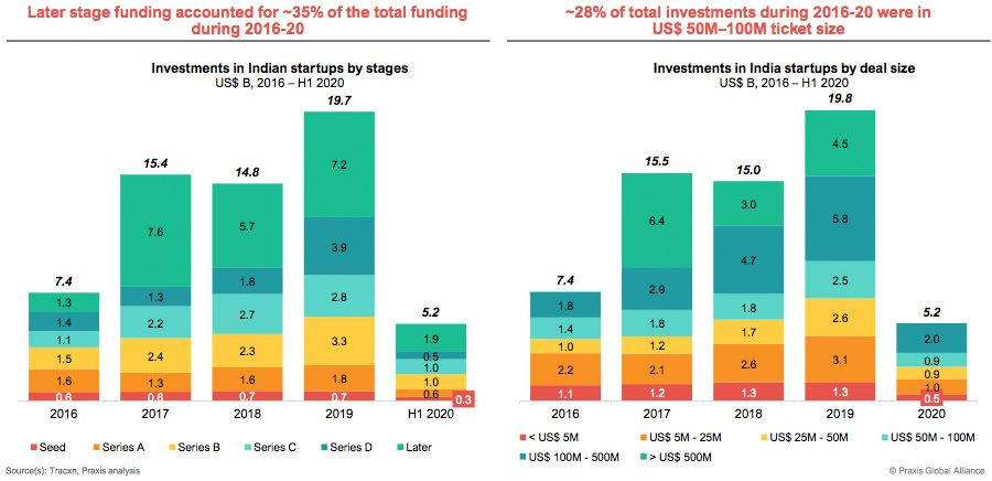 Early stage funding dominates startup investments in India