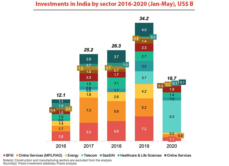 Investments in India by sector 2016-2020
