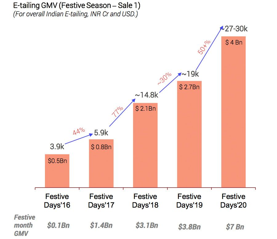 Growth in online festive sales