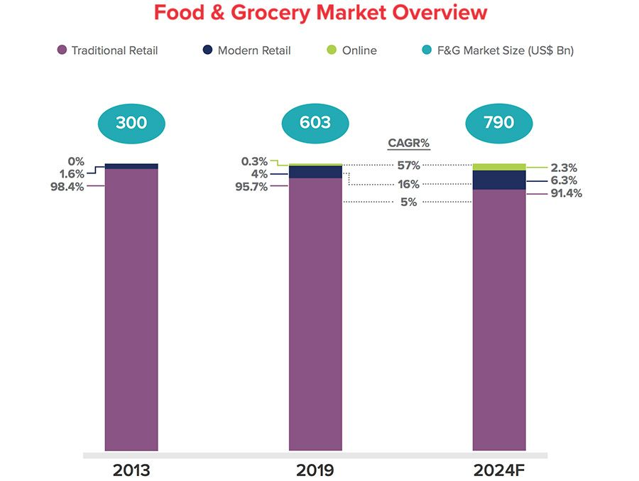 Food & Grocery Market Overview