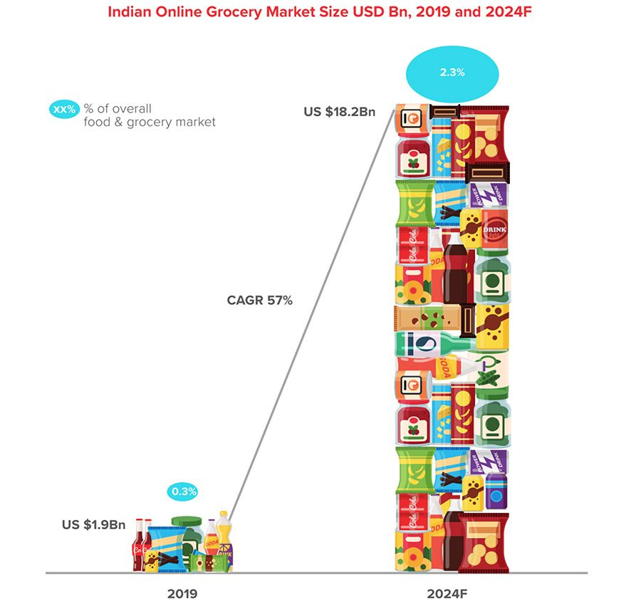 Indian Online Grocery Market Size 2019 - 2024F
