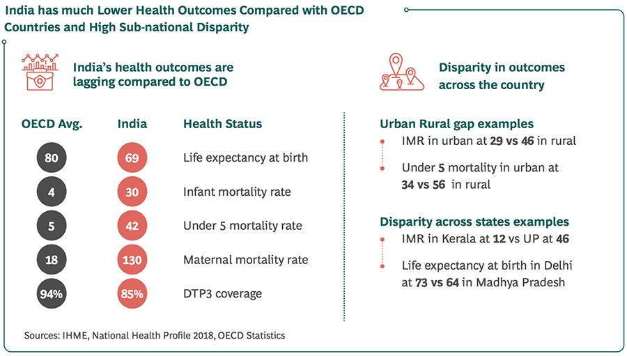 India suffers from poor health outcomes