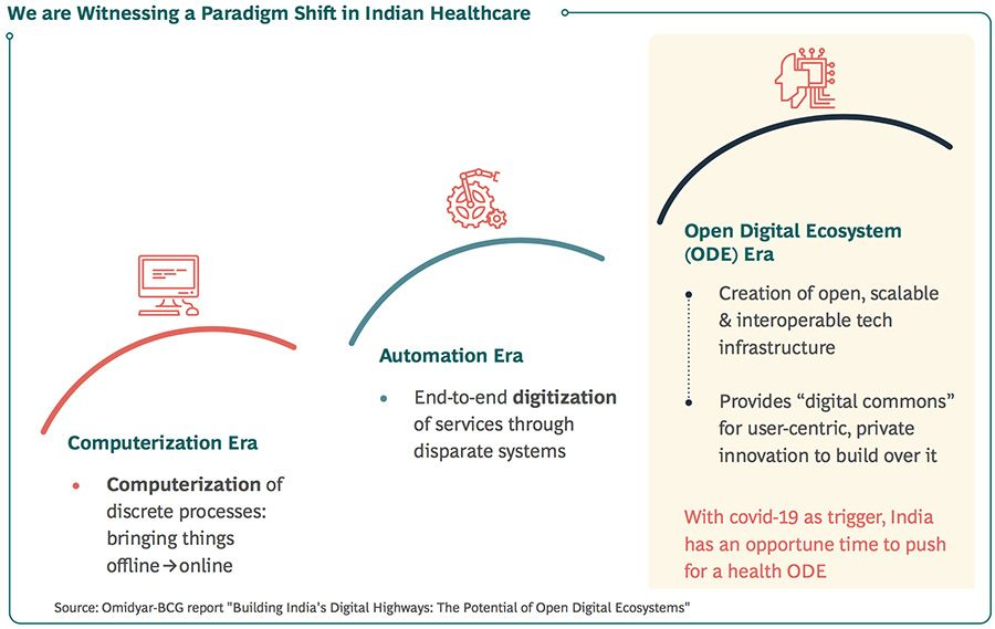 A paradigm shift is occurring in Indian healthcare