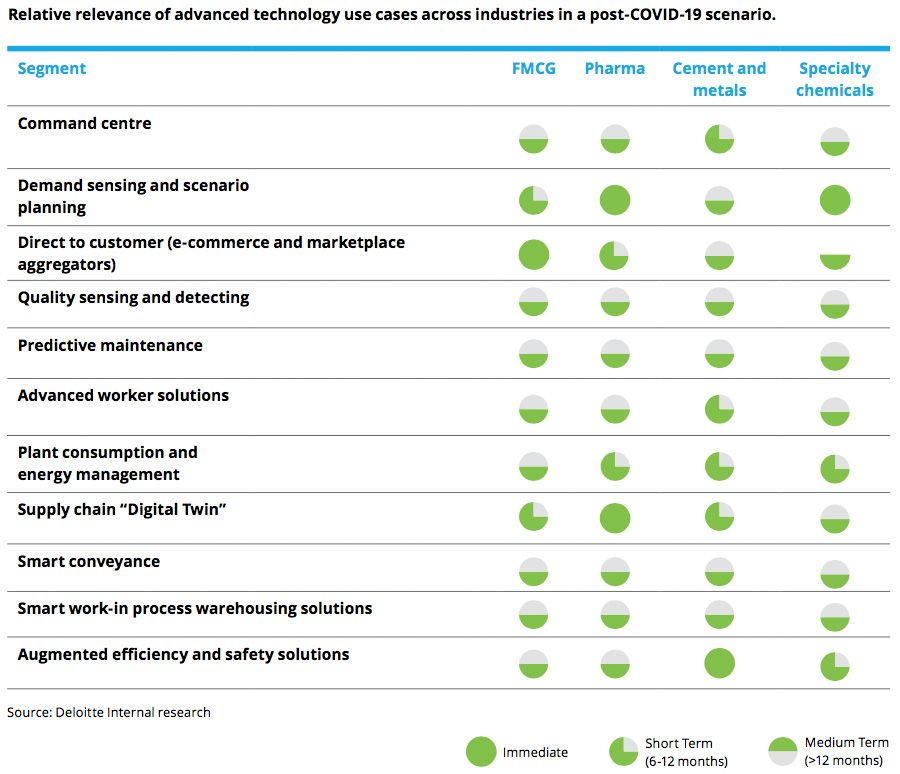 Relative relevance of advanced technology use cases across industries in a post-COVID-19 scenario