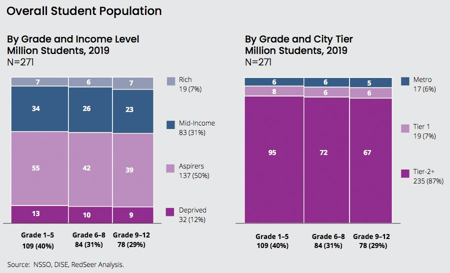 K-12 student population in India