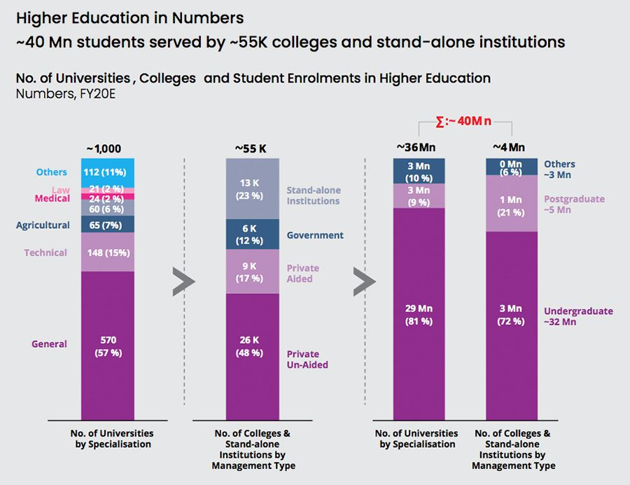Figures on higher education in India