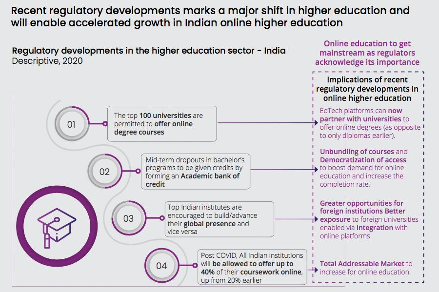 How regulation will boost online education in India