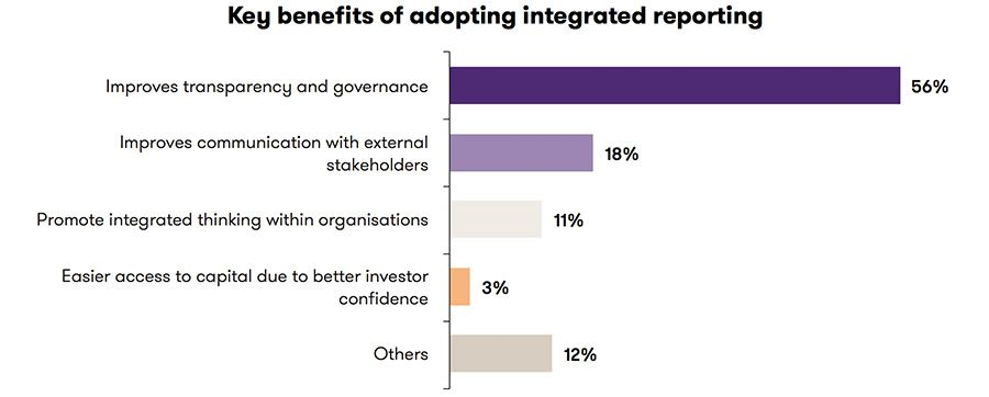 Key benefits of integrated reporting