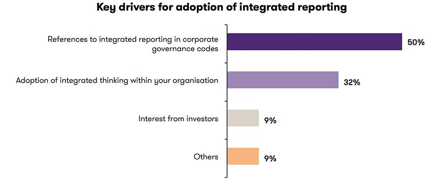 Drivers for adoption of integrated reporting