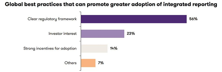 Global best practices that can promote greater adoption of integrated reporting
