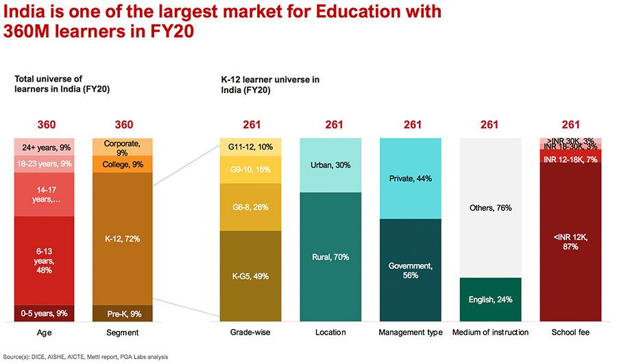 India is one of the largest education markets in the world