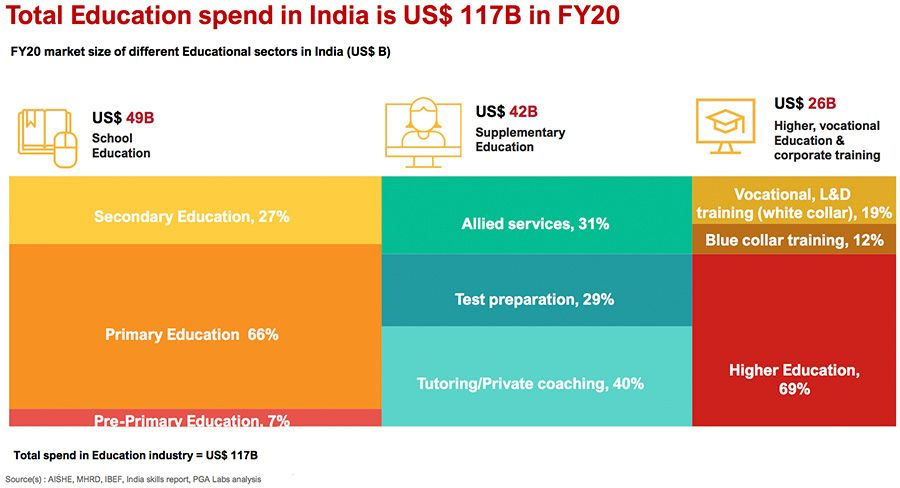 Education spending in India