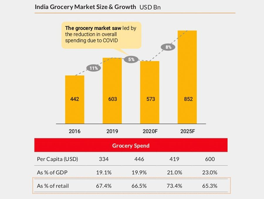 India Grocery Market Size & Growth