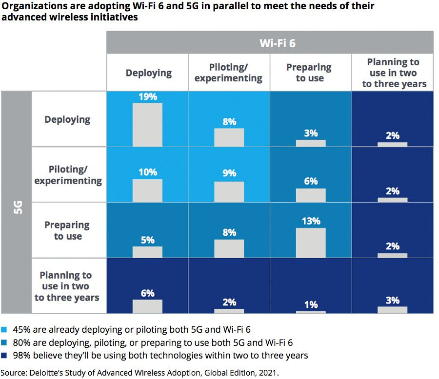 Most companies control, implement or prepare 5G and WiFi 6